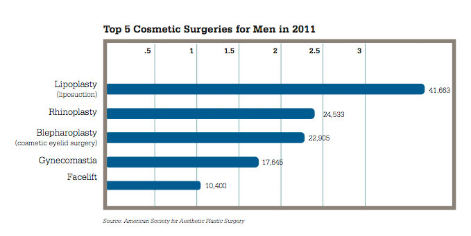 2011 Top Procedures for Men