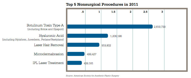 2011 Top Nonsurgical Procedures
