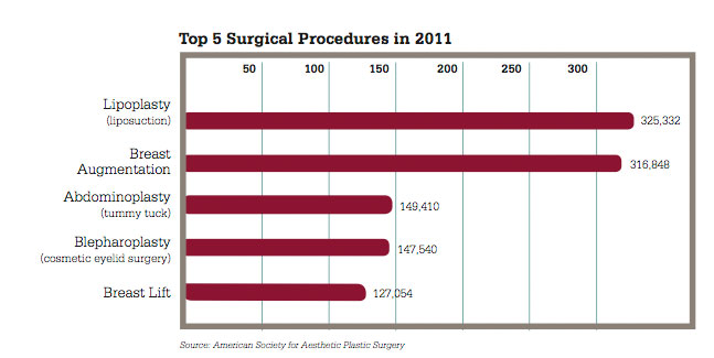 2011 Top Surgical Procedures