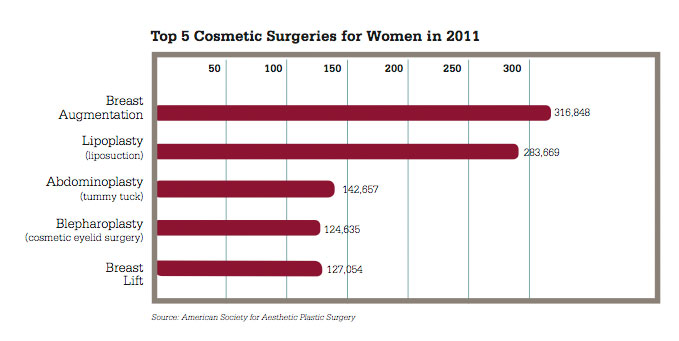 2011 Top Procedures for Women
