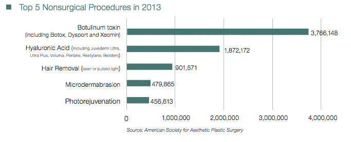 2013 Top Nonsurgical Procedures