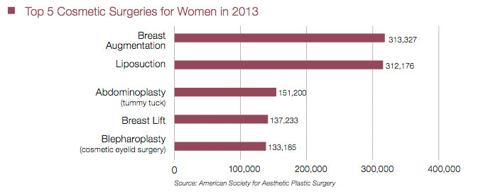 2013 Top Procedures for Women
